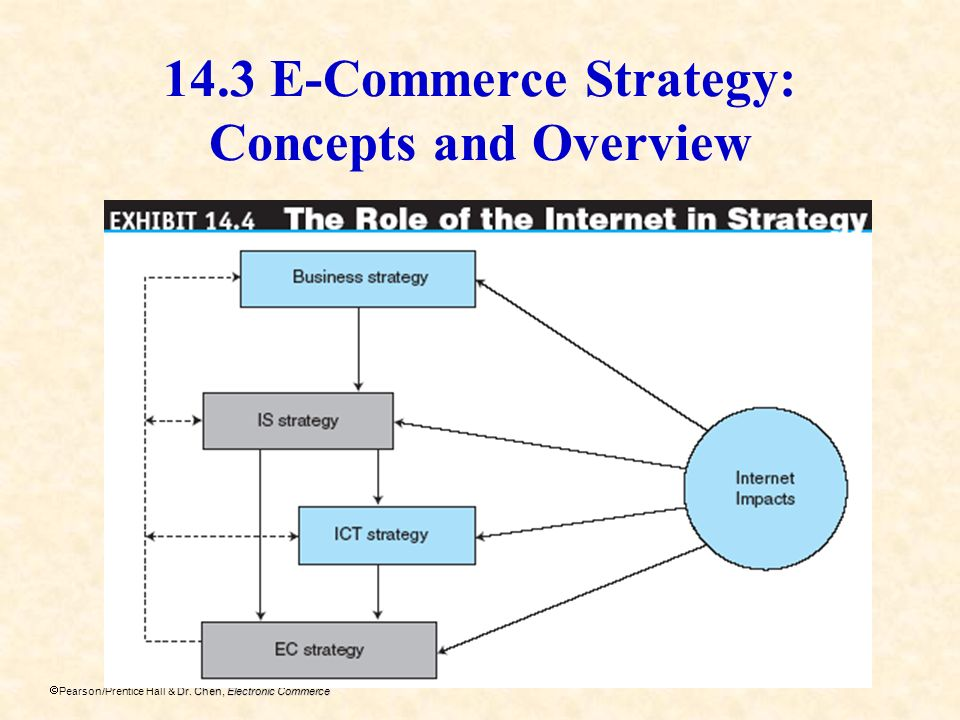 14.3 E-Commerce Strategy: Concepts and Overview