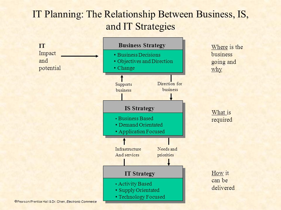 relationship between planning and strategic