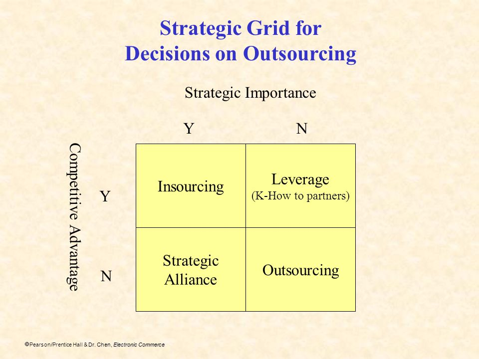 Decisions on Outsourcing