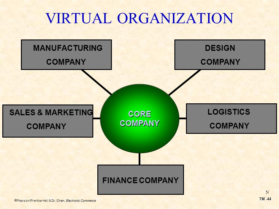 VIRTUAL ORGANIZATION MANUFACTURING COMPANY DESIGN COMPANY CORE COMPANY
