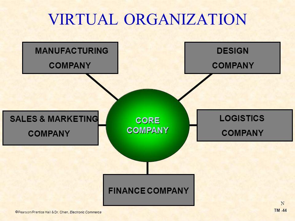 VIRTUAL ORGANIZATION MANUFACTURING COMPANY DESIGN COMPANY CORE COMPANY