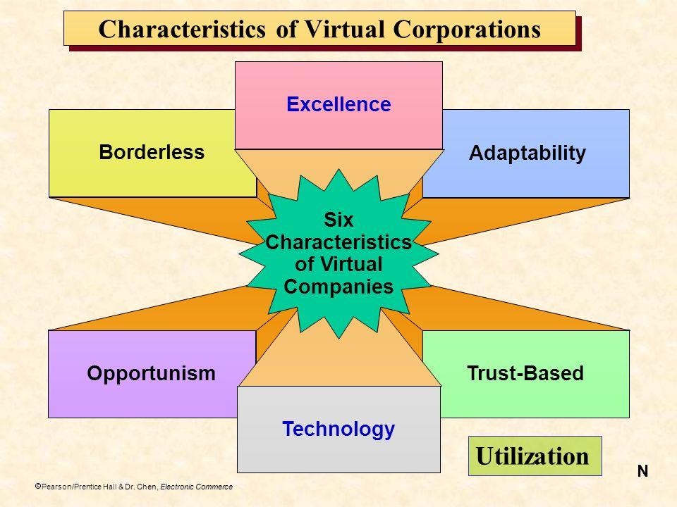 Characteristics of Virtual Corporations