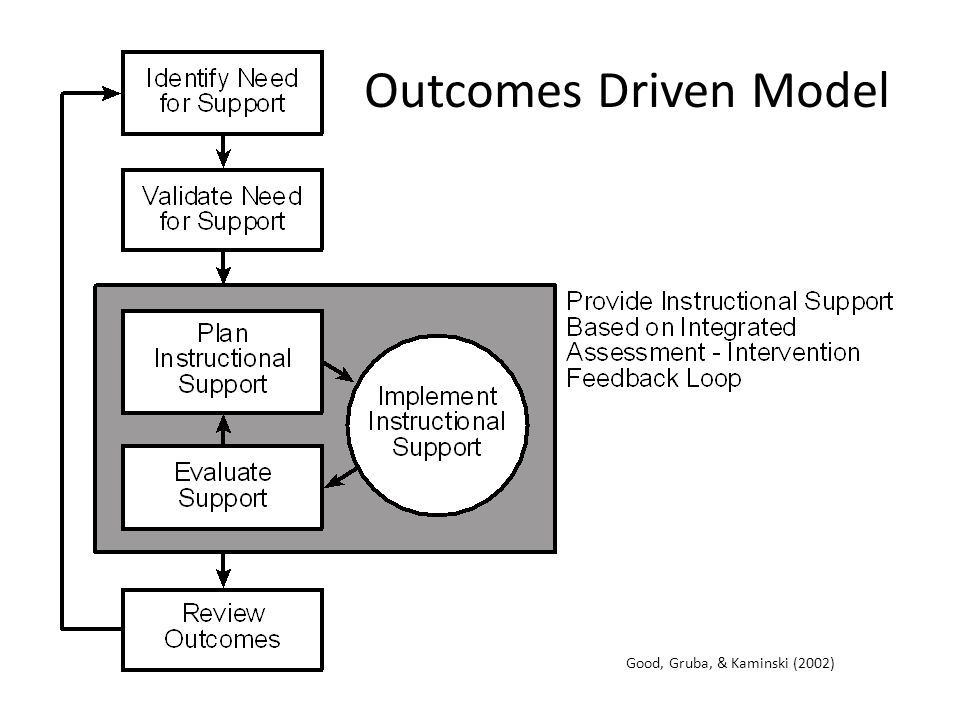 Outcomes Driven Model Good, Gruba, & Kaminski (2002)