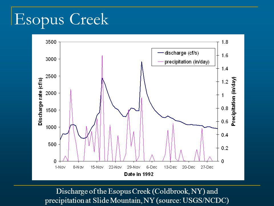 Esopus Creek Discharge of the Esopus Creek (Coldbrook, NY) and
