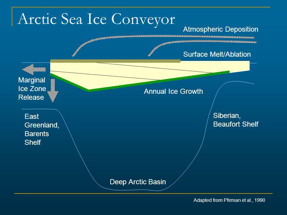Arctic Sea Ice Conveyor