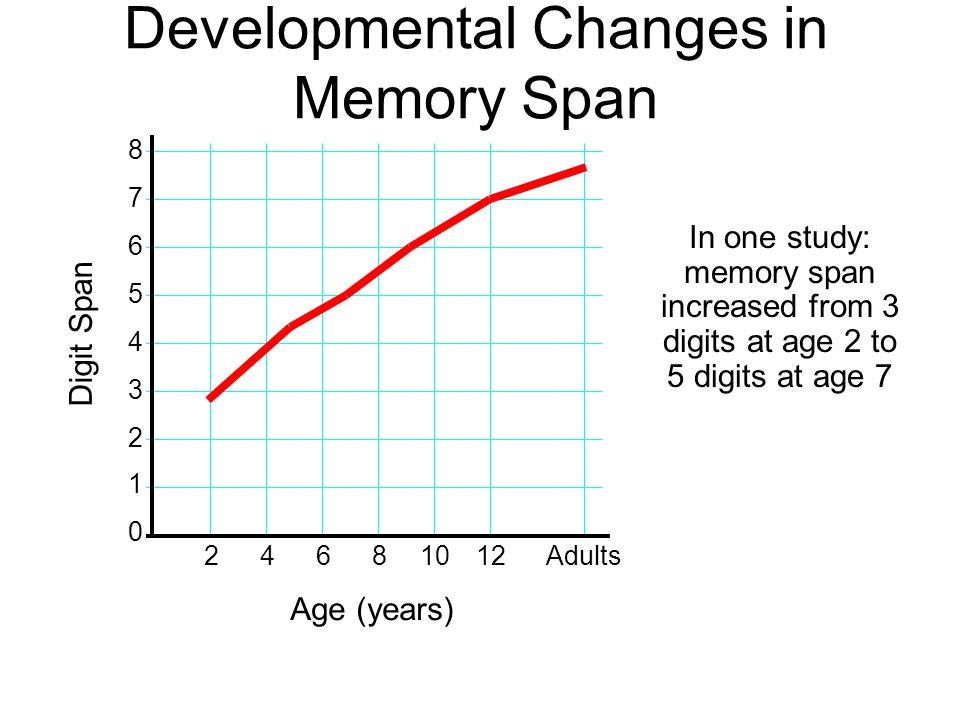 Developmental Changes in Memory Span