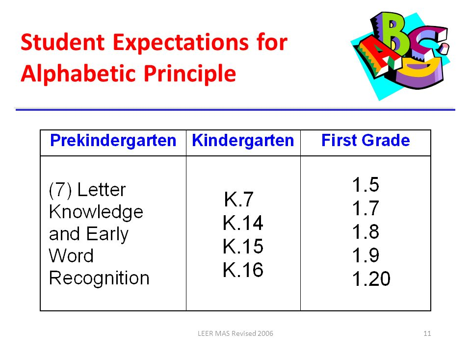 Student Expectations for Alphabetic Principle