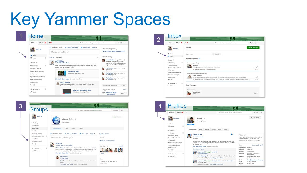 Key Yammer Spaces 1 Home Inbox 2 3 4 Profiles Groups