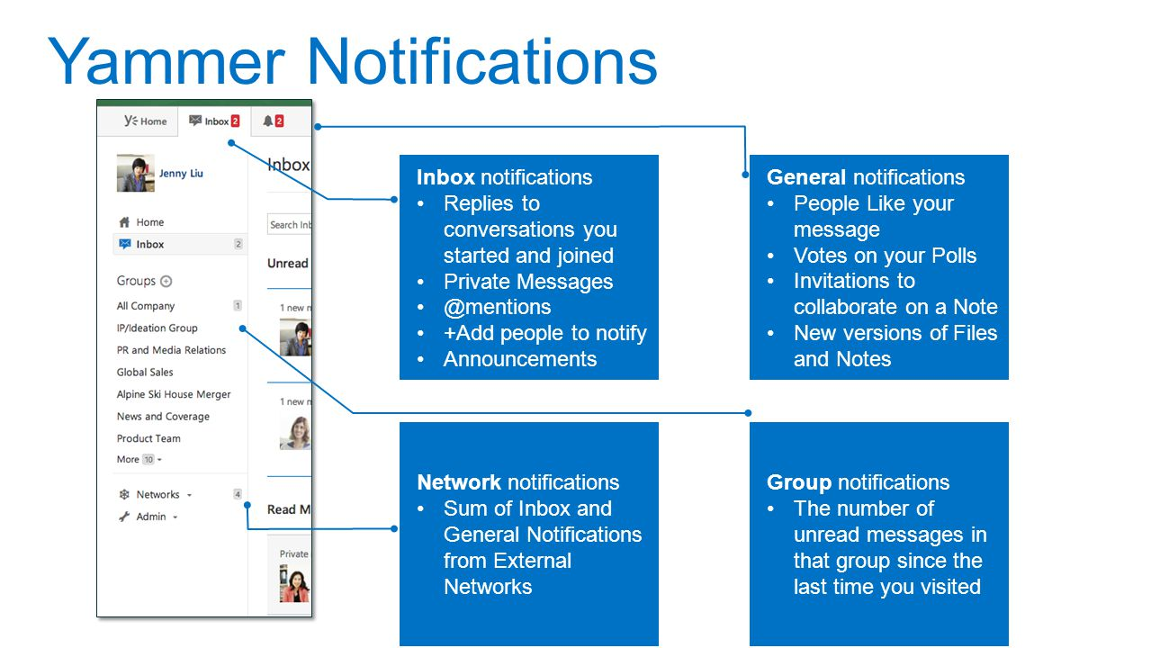 Yammer Notifications Inbox notifications