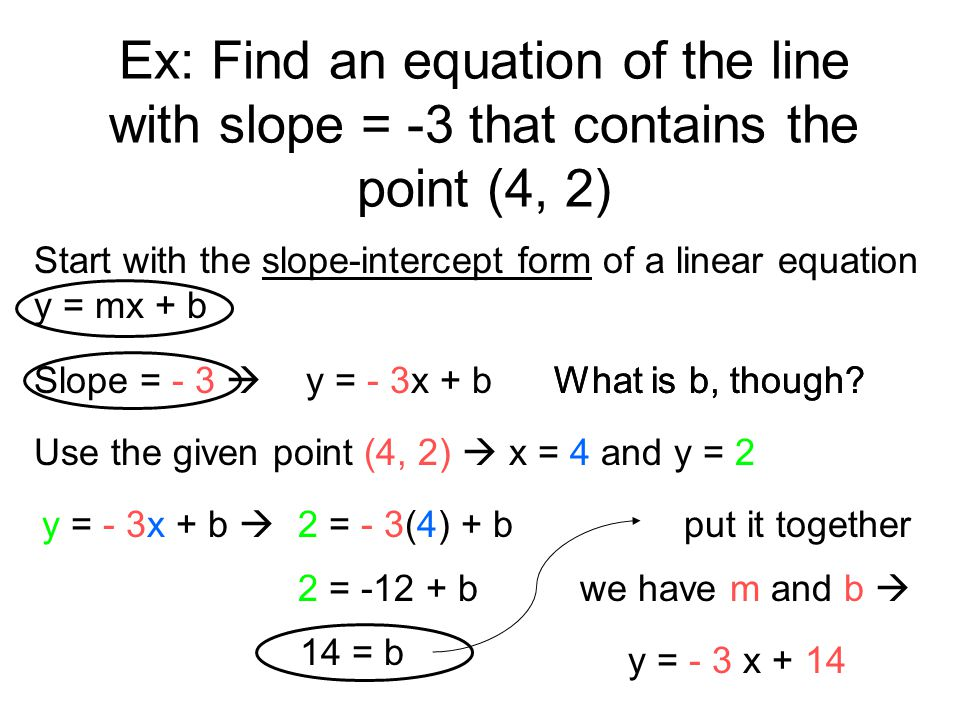 Ex: Find an equation of the line with slope = -3 that contains the point (4, 2)