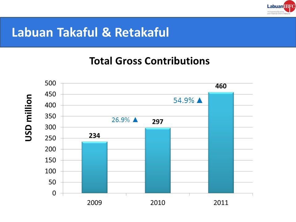 Labuan Takaful & Retakaful CONVENIENT.