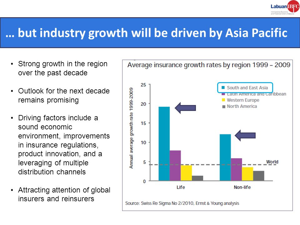 CONVENIENT. … but industry growth will be driven by Asia Pacific