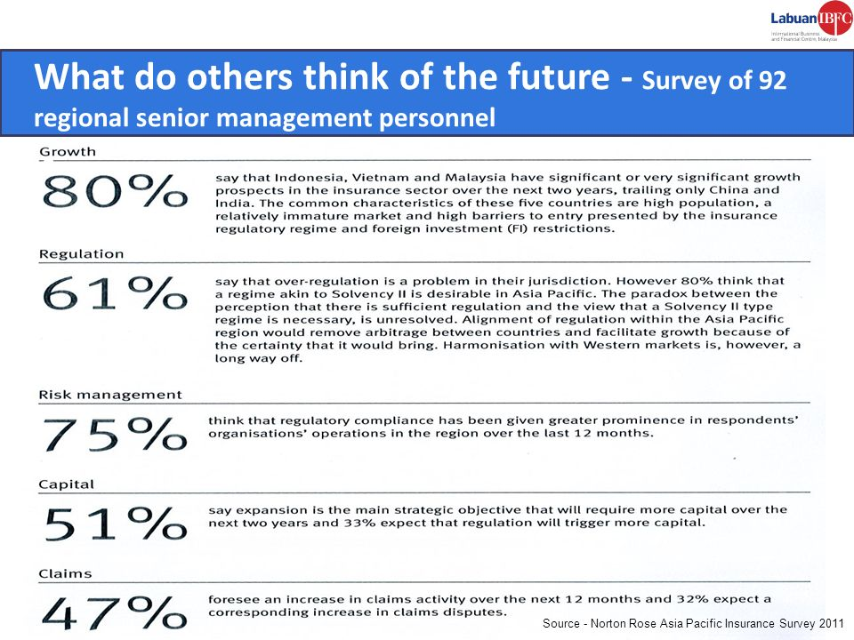 What do others think of the future - Survey of 92 regional senior management personnel