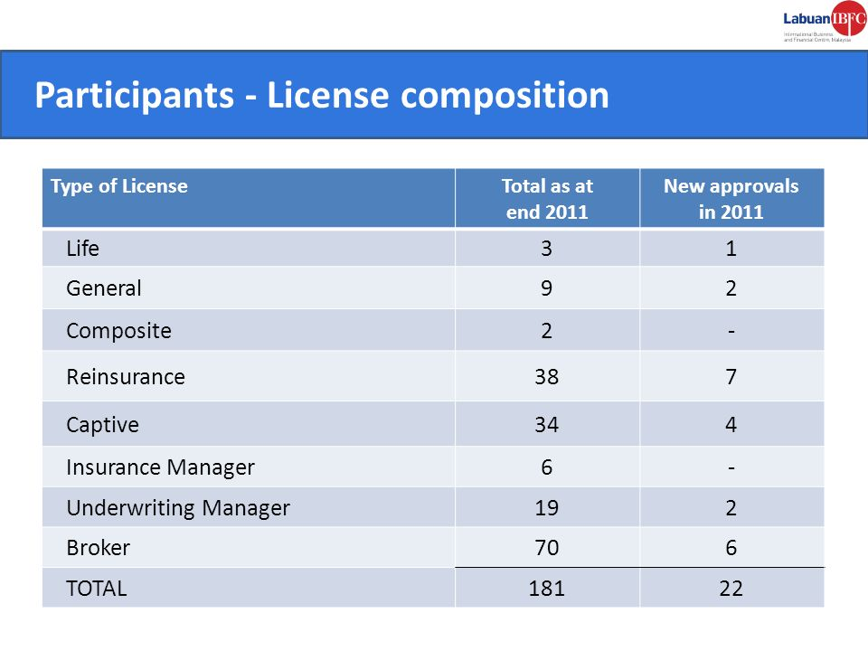 Participants - License composition CONVENIENT.