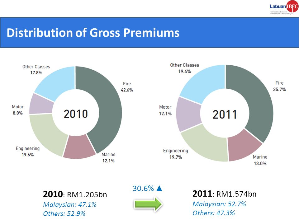CONVENIENT. Distribution of Gross Premiums 2010: RM1.205bn