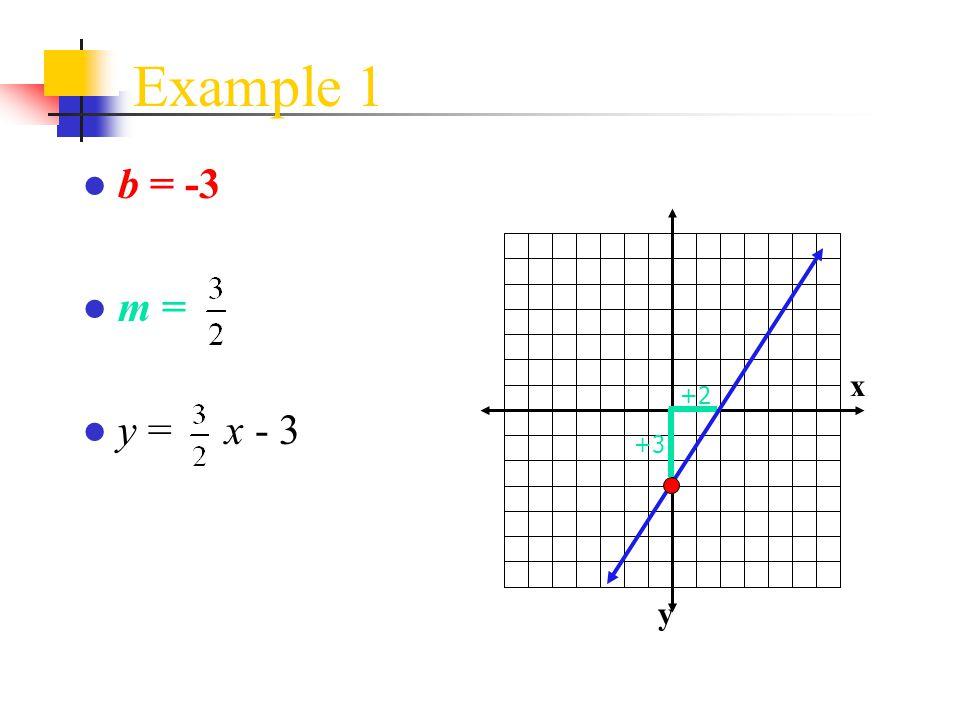Example 1 b = -3 m = y = x - 3 x y +2 +3