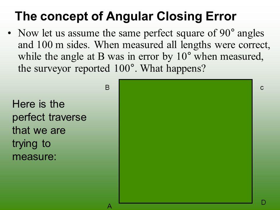 The concept of Angular Closing Error
