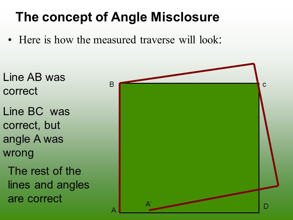 The concept of Angle Misclosure