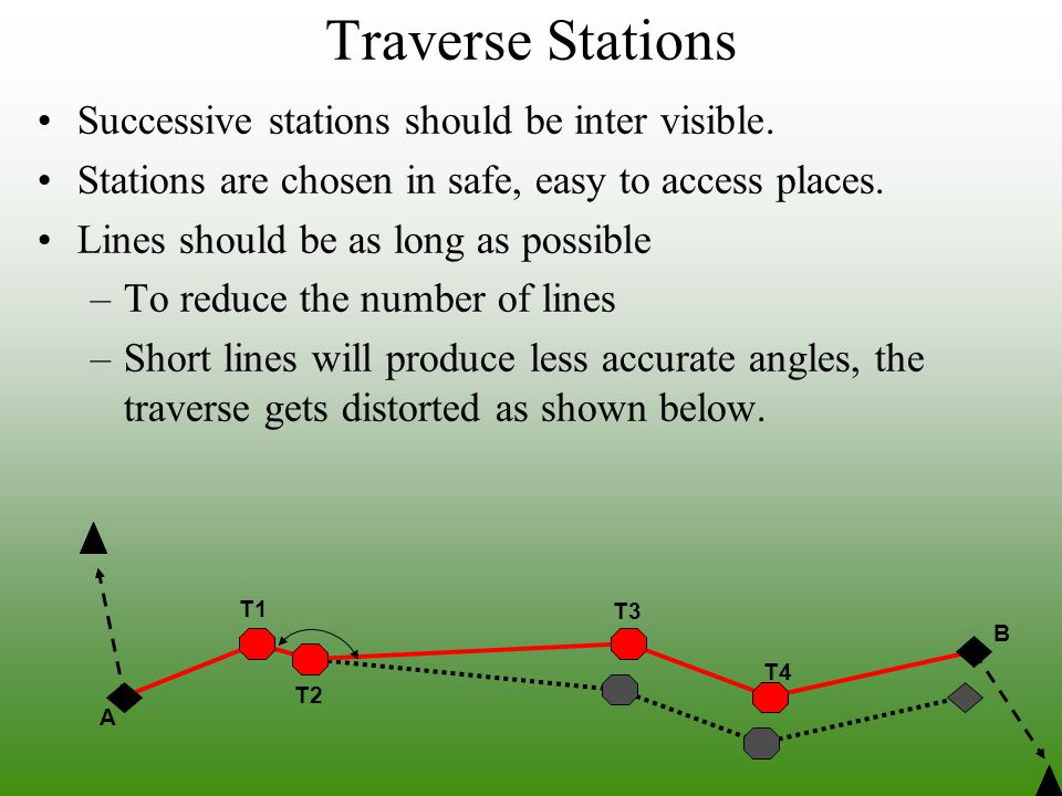 Traverse Stations Successive stations should be inter visible.