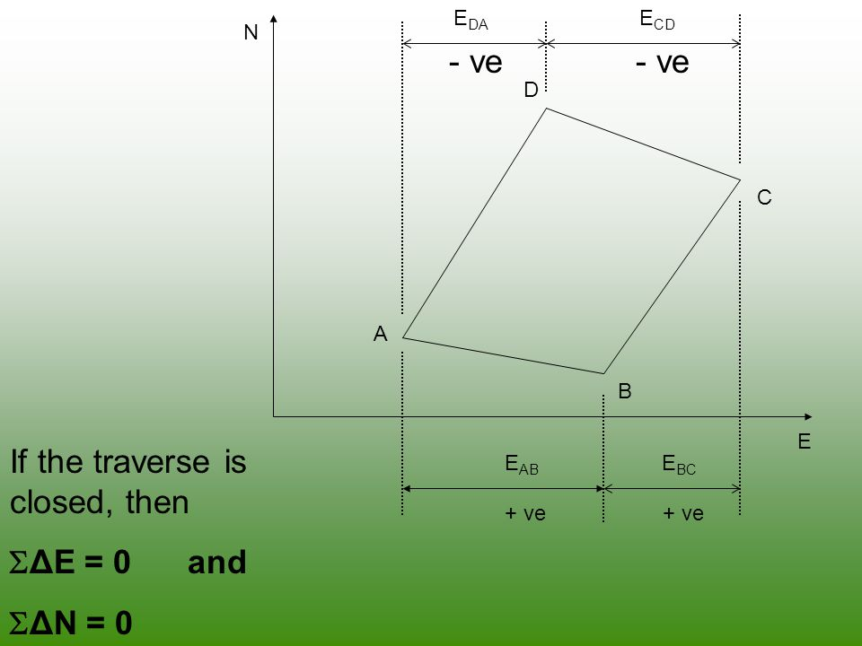 If the traverse is closed, then ΔE = 0 and ΔN = 0