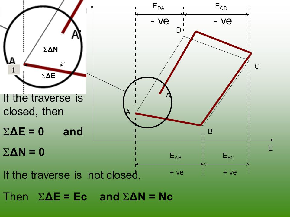 If the traverse is closed, then ΔE = 0 and ΔN = 0