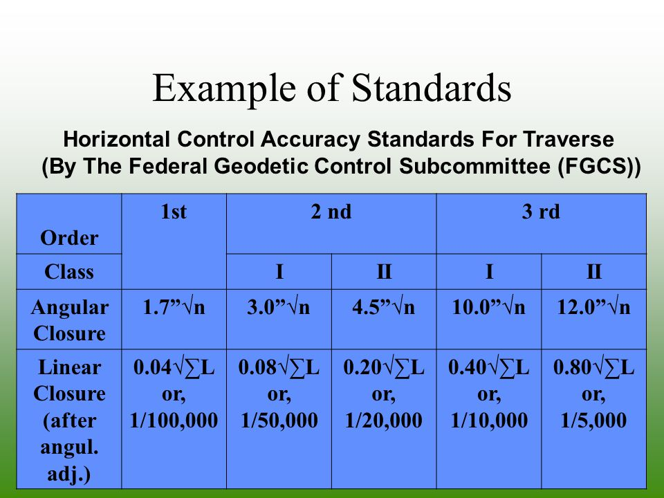 Example of Standards Horizontal Control Accuracy Standards For Traverse. (By The Federal Geodetic Control Subcommittee (FGCS))