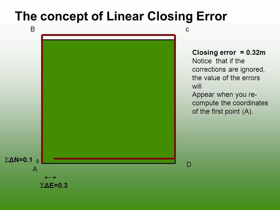The concept of Linear Closing Error