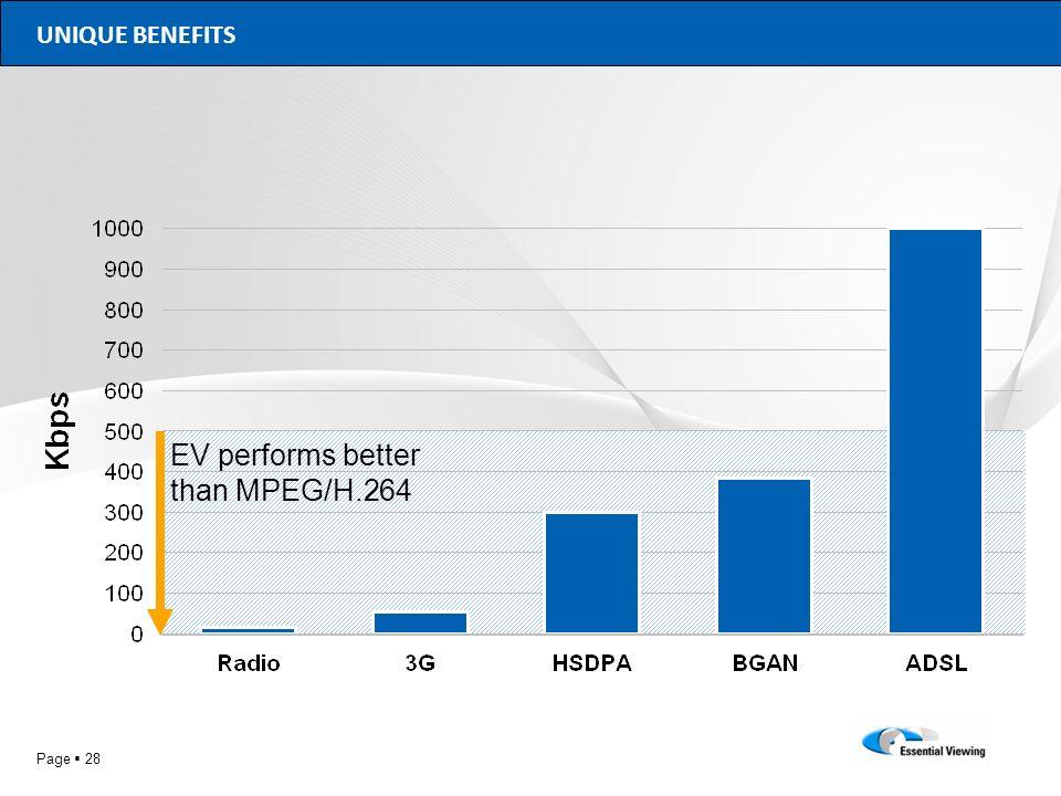 EV performs better than MPEG/H.264