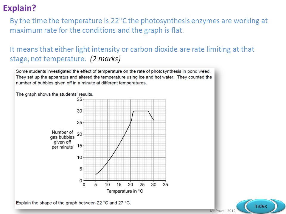 Explain By the time the temperature is 22C the photosynthesis enzymes are working at maximum rate for the conditions and the graph is flat.
