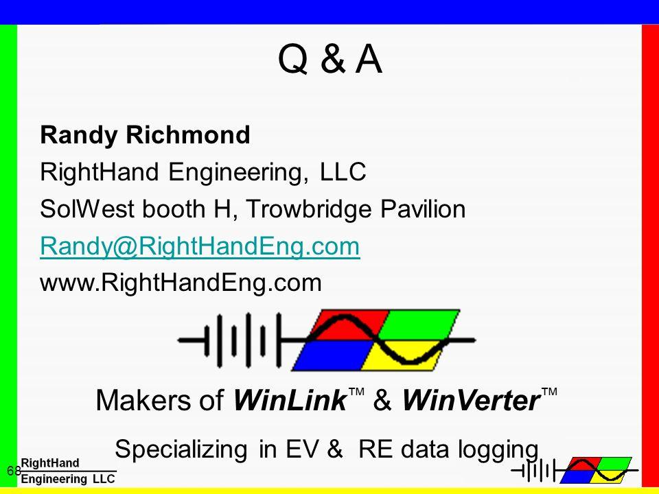 Q & A Makers of WinLink™ & WinVerter™ Randy Richmond