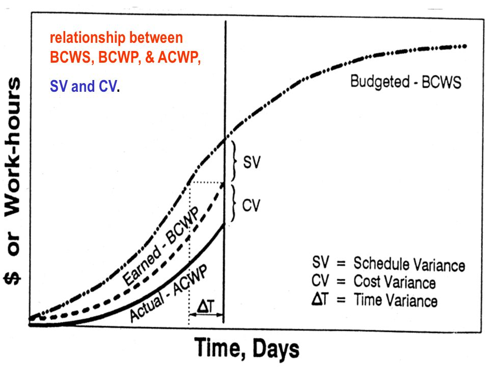 relationship between BCWS, BCWP, & ACWP,