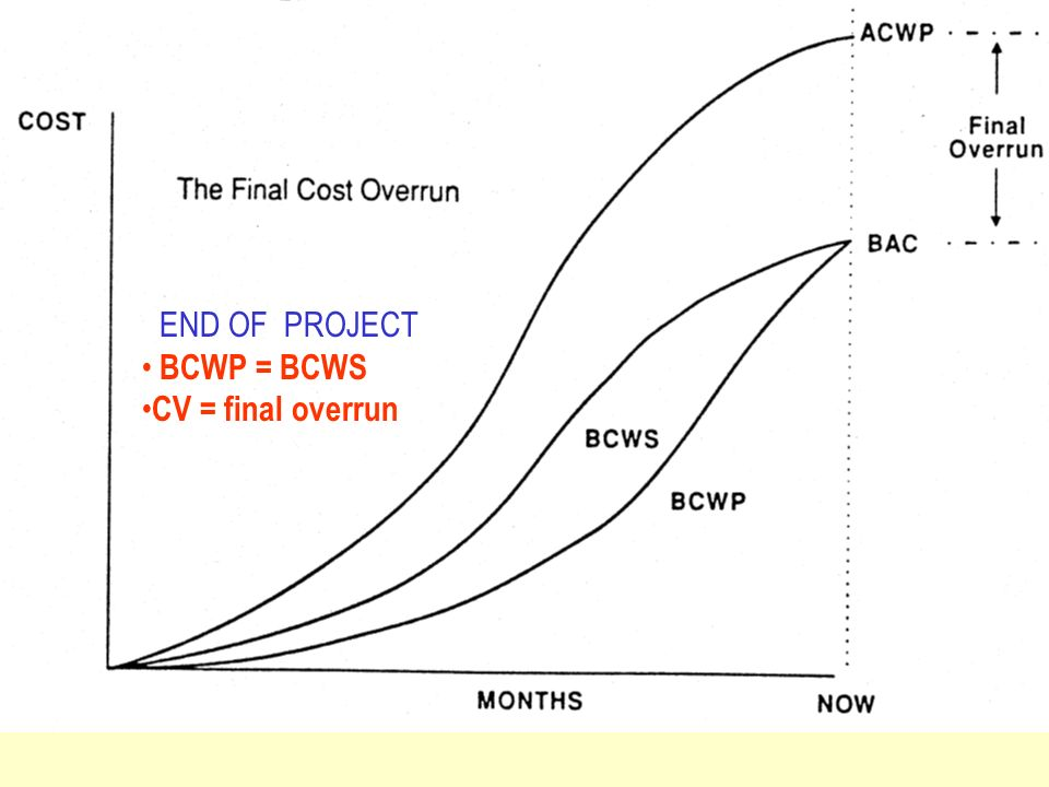 END OF PROJECT BCWP = BCWS CV = final overrun