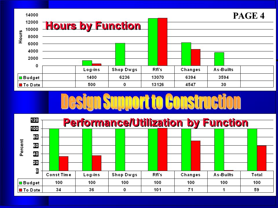 Performance/Utilization by Function