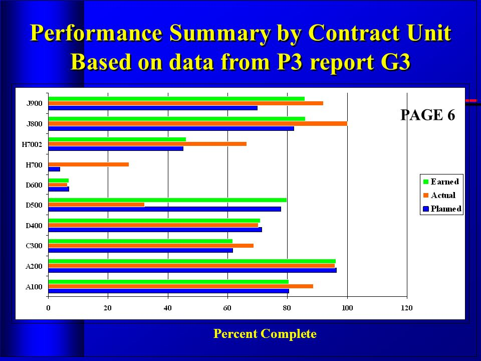 Performance Summary by Contract Unit Based on data from P3 report G3