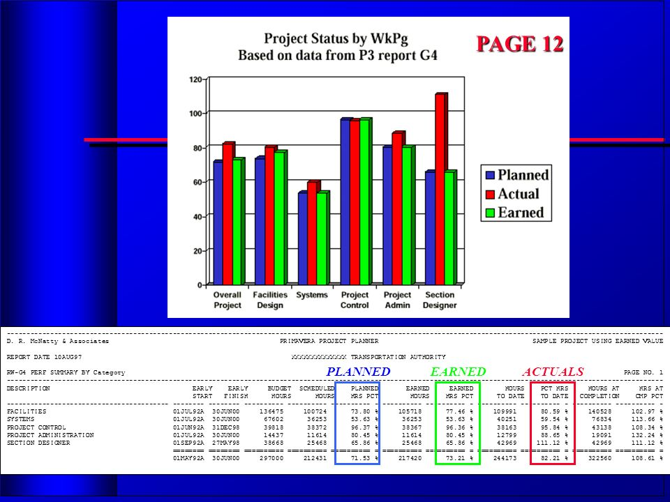 PAGE 12 PLANNED EARNED ACTUALS