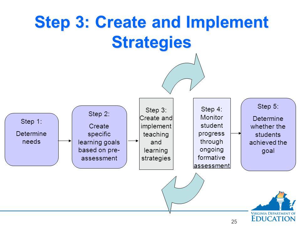 Step 4: Monitoring Student Progress and Making Adjustments