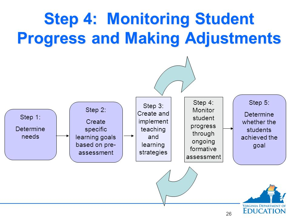 Monitoring Student Progress