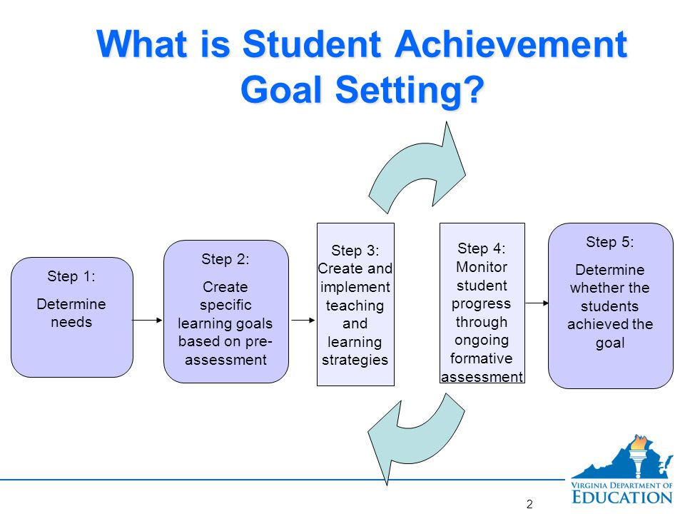 What are the Purposes of Student Achievement Goal Setting