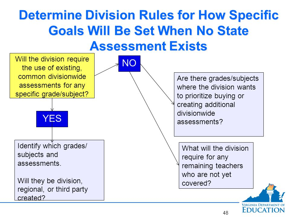 Determine Division Rules for How Specific Goals Will Be Set When No State Assessment Exists