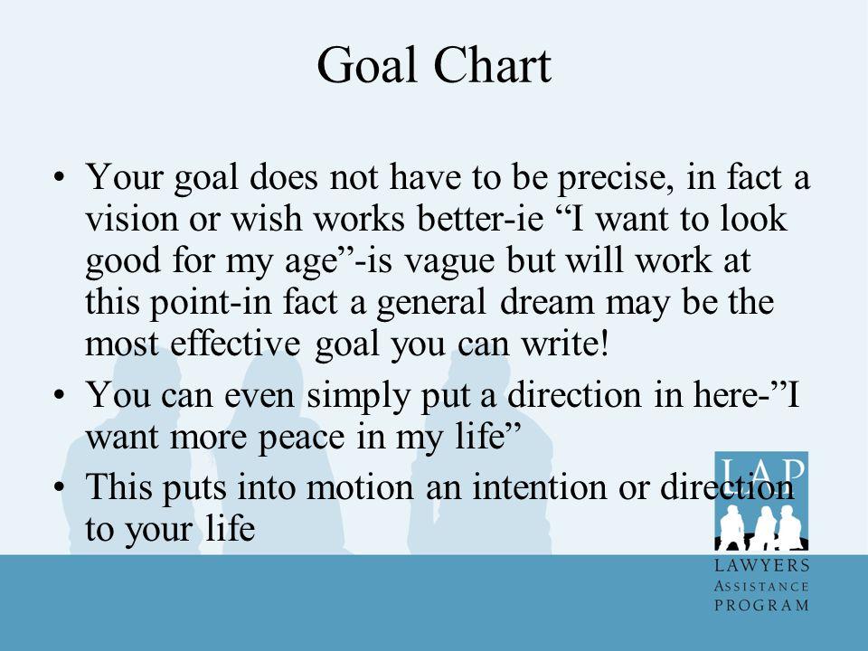 Goal Chart