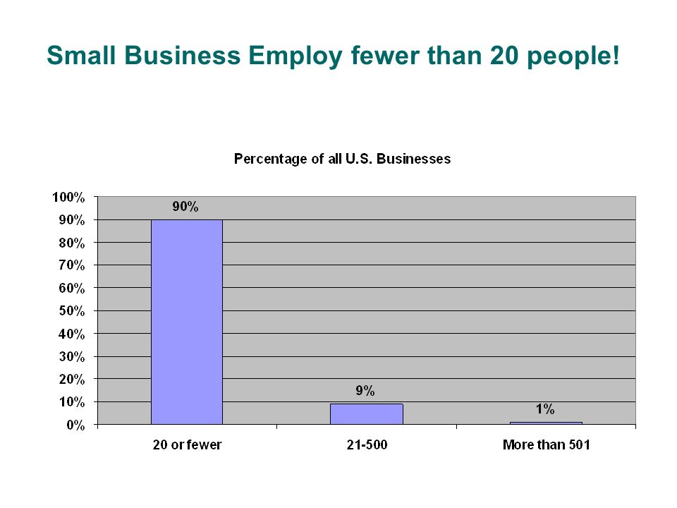 Small Business Employ fewer than 20 people!