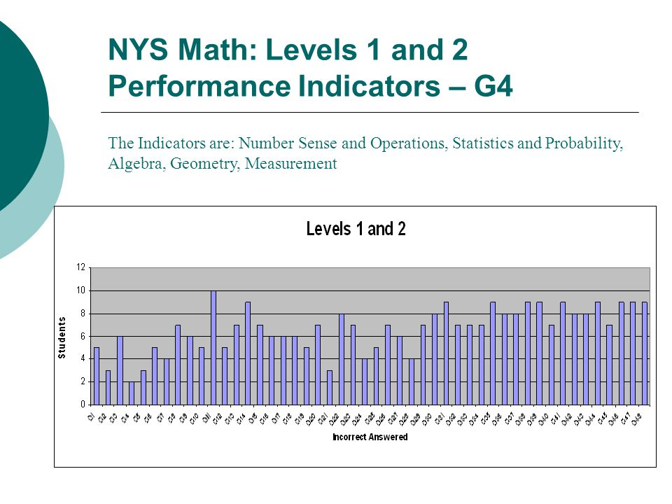 NYS Math: Levels 1 and 2 Performance Indicators – G4