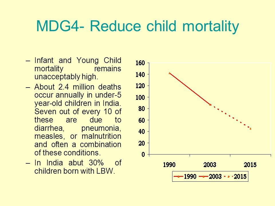 MDG4- Reduce child mortality