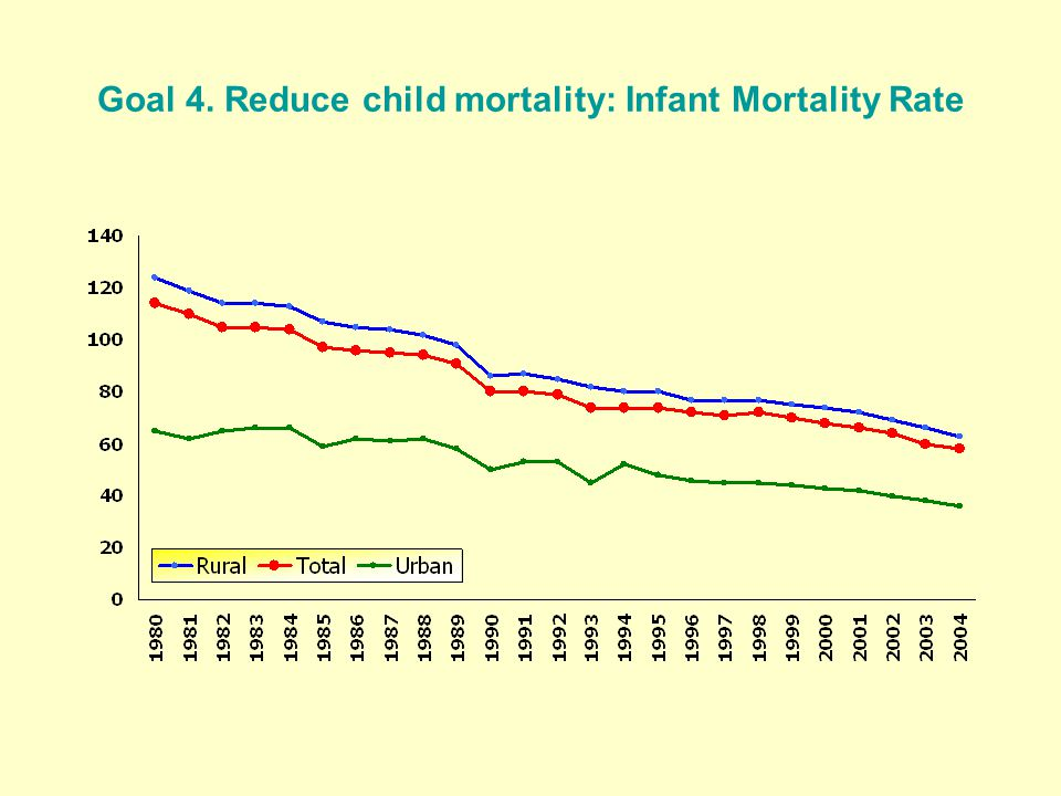 Goal 4. Reduce child mortality: Infant Mortality Rate