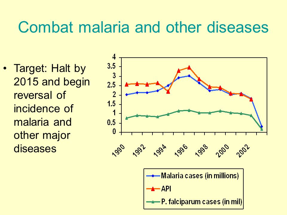 Combat malaria and other diseases