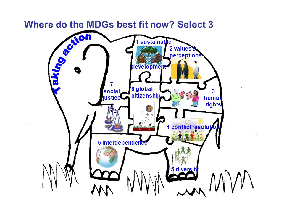 Where do the MDGs best fit now Select 3