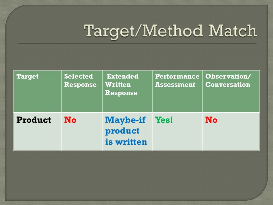 Target/Method Match Product No Maybe-if product is written Yes! Target