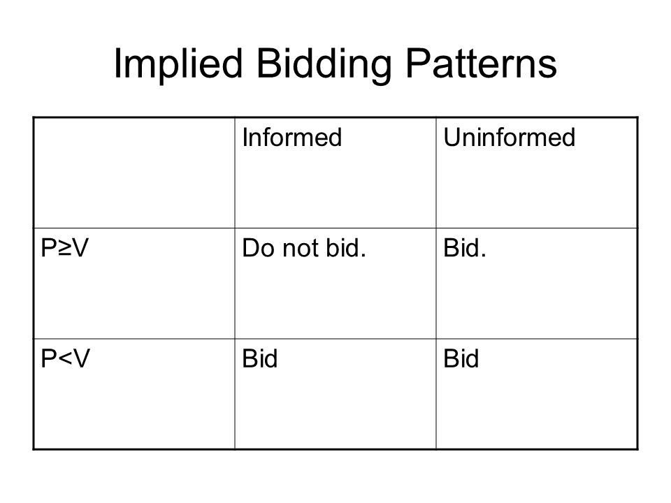 Implied Bidding Patterns
