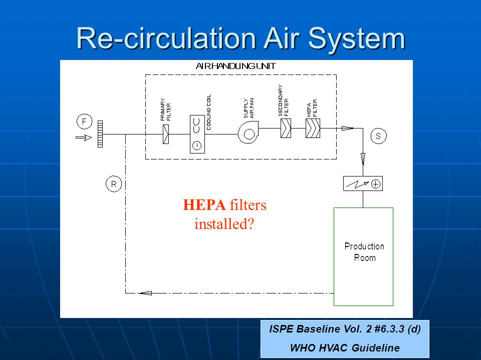 Re-circulation Air System