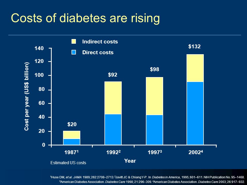 Costs of diabetes are rising